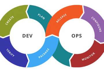 DevOps – Next Level Software Development
